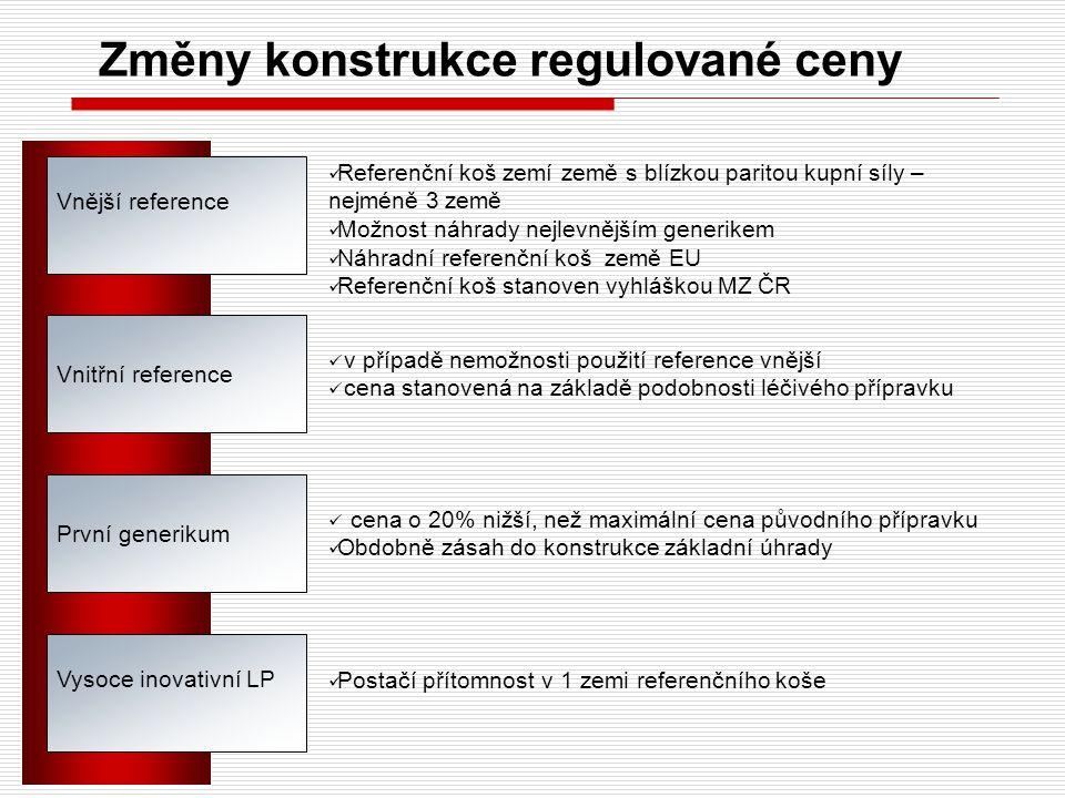 Změny konstrukce regulované ceny Vnější reference Vnitřní reference Vysoce inovativní LP Referenční koš zemí země s blízkou paritou kupní síly – nejmé