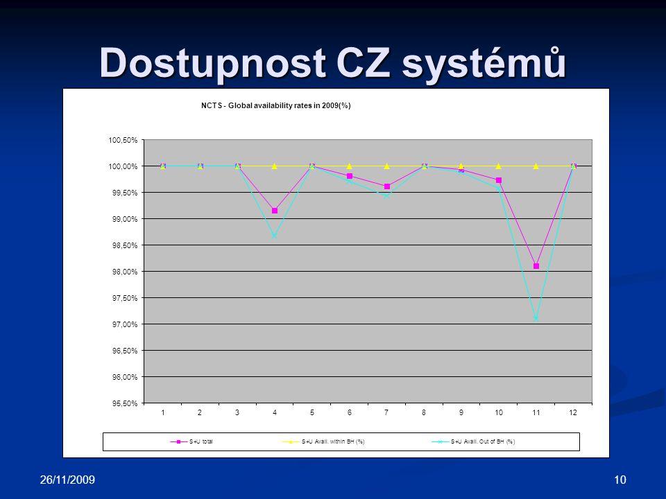 Dostupnost CZ systémů 26/11/2009 10