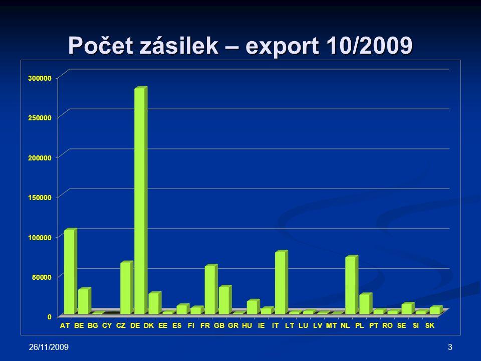 Počet zásilek – export 10/2009 26/11/2009 3
