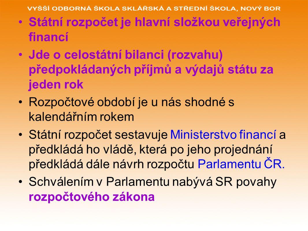 Státní rozpočet je hlavní složkou veřejných financí Jde o celostátní bilanci (rozvahu) předpokládaných příjmů a výdajů státu za jeden rok Rozpočtové období je u nás shodné s kalendářním rokem Státní rozpočet sestavuje Ministerstvo financí a předkládá ho vládě, která po jeho projednání předkládá dále návrh rozpočtu Parlamentu ČR.