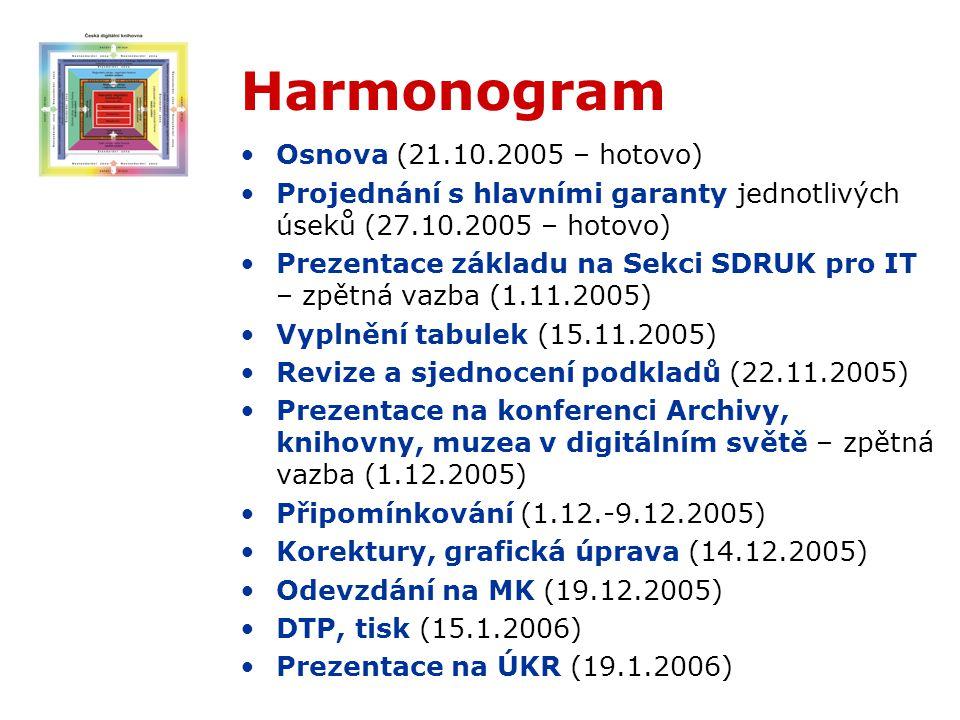 Harmonogram Osnova (21.10.2005 – hotovo) Projednání s hlavními garanty jednotlivých úseků (27.10.2005 – hotovo) Prezentace základu na Sekci SDRUK pro IT – zpětná vazba (1.11.2005) Vyplnění tabulek (15.11.2005) Revize a sjednocení podkladů (22.11.2005) Prezentace na konferenci Archivy, knihovny, muzea v digitálním světě – zpětná vazba (1.12.2005) Připomínkování (1.12.-9.12.2005) Korektury, grafická úprava (14.12.2005) Odevzdání na MK (19.12.2005) DTP, tisk (15.1.2006) Prezentace na ÚKR (19.1.2006)