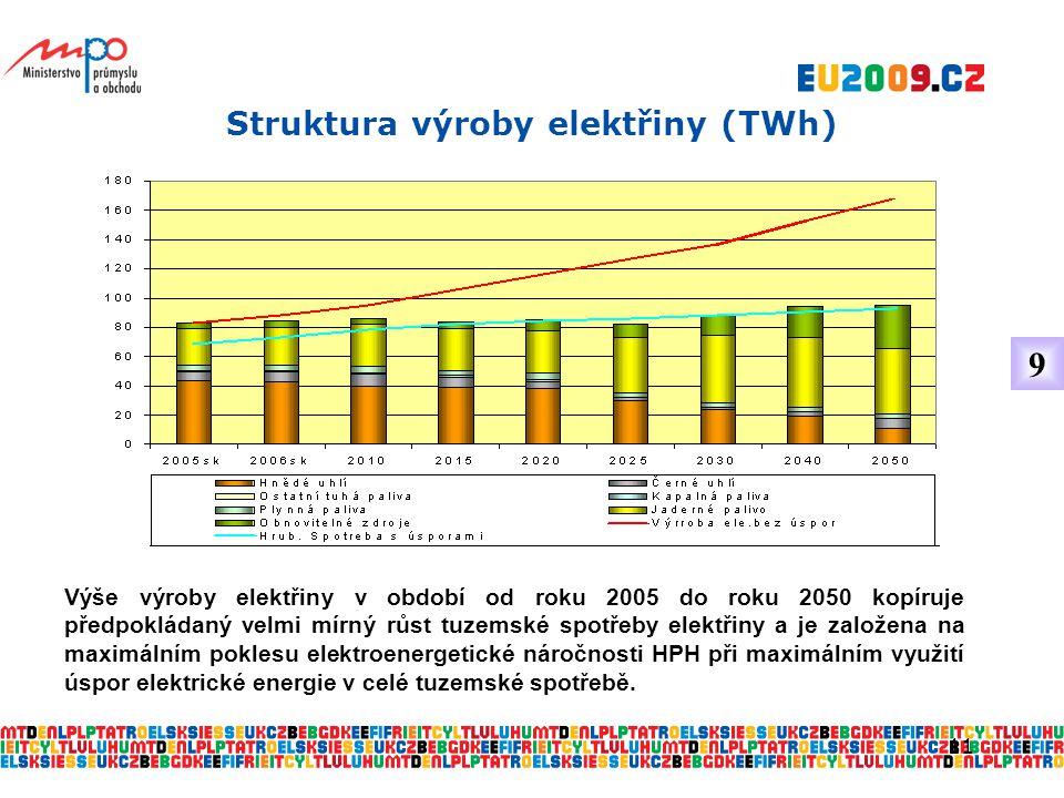 11 Struktura výroby elektřiny (TWh) Výše výroby elektřiny v období od roku 2005 do roku 2050 kopíruje předpokládaný velmi mírný růst tuzemské spotřeby elektřiny a je založena na maximálním poklesu elektroenergetické náročnosti HPH při maximálním využití úspor elektrické energie v celé tuzemské spotřebě.