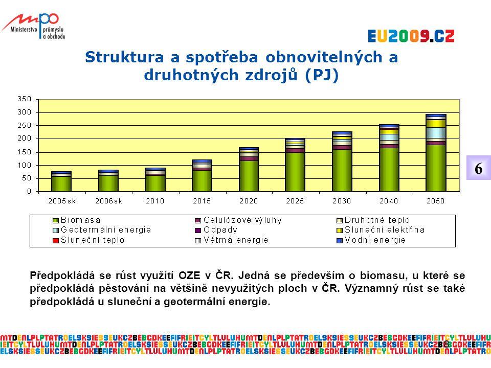 8 Struktura a spotřeba obnovitelných a druhotných zdrojů (PJ) Předpokládá se růst využití OZE v ČR.