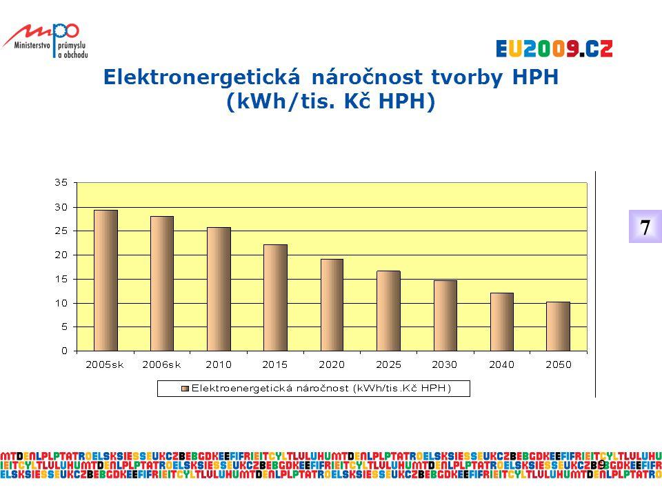 9 Elektronergetická náročnost tvorby HPH (kWh/tis. Kč HPH) 7