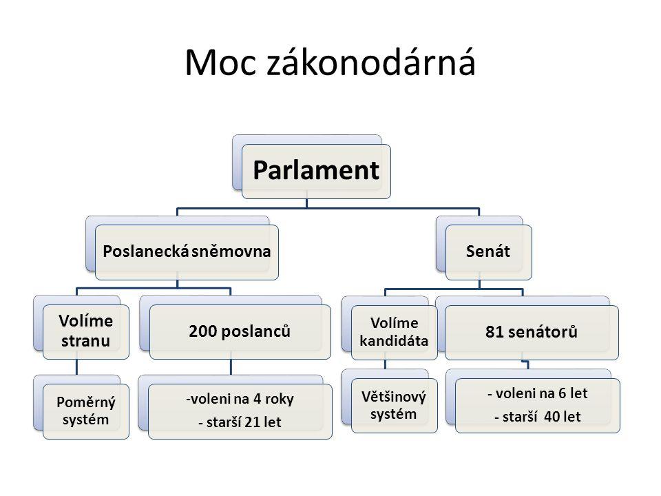 Moc zákonodárná Parlament Poslanecká sněmovna Volíme stranu Poměrný systém 200 poslanců -voleni na 4 roky - starší 21 let Senát81 senátorů - voleni na
