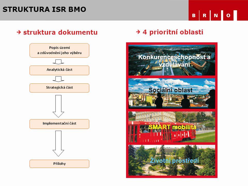STRUKTURA ISR BMO 4 prioritní oblasti Konkurenceschopnost a vzdělávání Sociální oblast SMART mobilita Životní prostředí struktura dokumentu