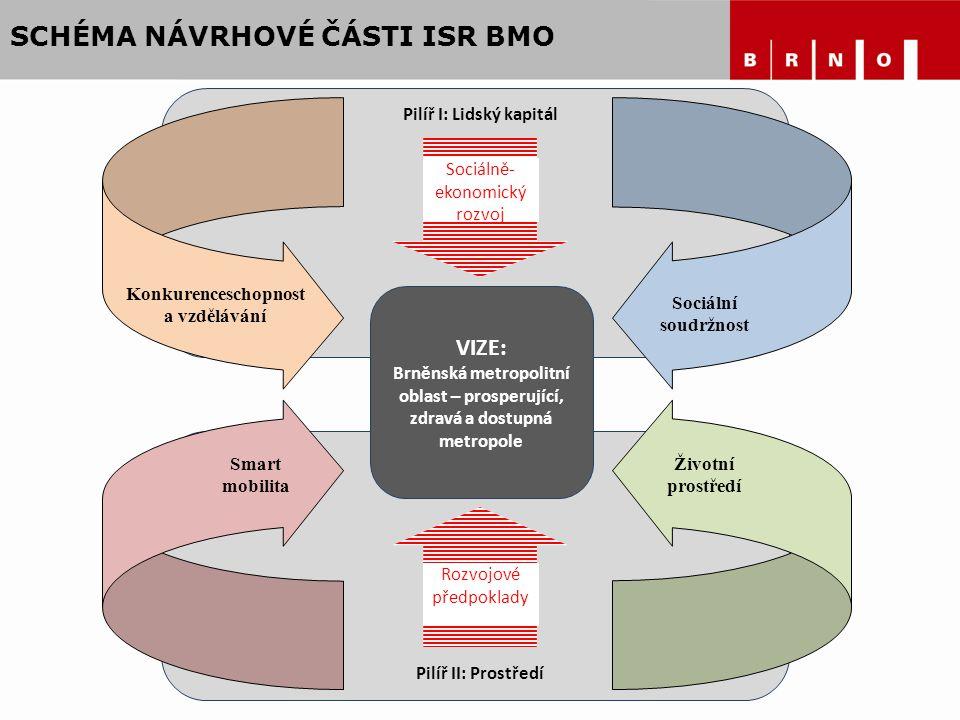 SCHÉMA NÁVRHOVÉ ČÁSTI ISR BMO, VIZE: Brněnská metropolitní oblast – prosperující, zdravá a dostupná metropole Sociálně- ekonomický rozvoj Rozvojové př