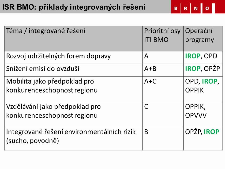 ISR BMO: příklady integrovaných řešení Téma / integrované řešeníPrioritní osy ITI BMO Operační programy Rozvoj udržitelných forem dopravyAIROP, OPD Sn