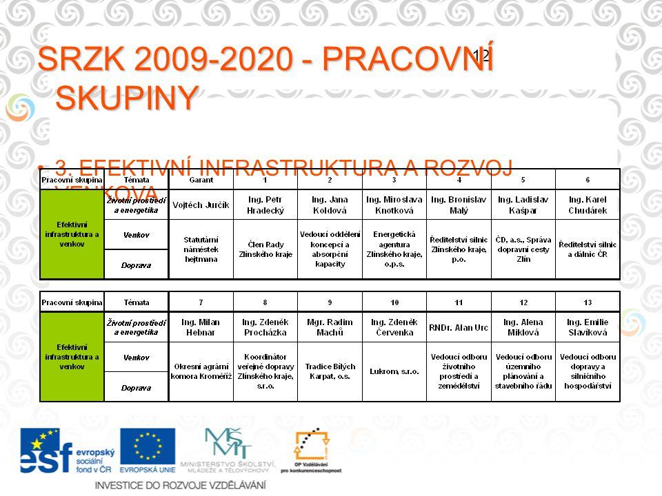 12 SRZK 2009-2020 - PRACOVNÍ SKUPINY 3. EFEKTIVNÍ INFRASTRUKTURA A ROZVOJ VENKOVA