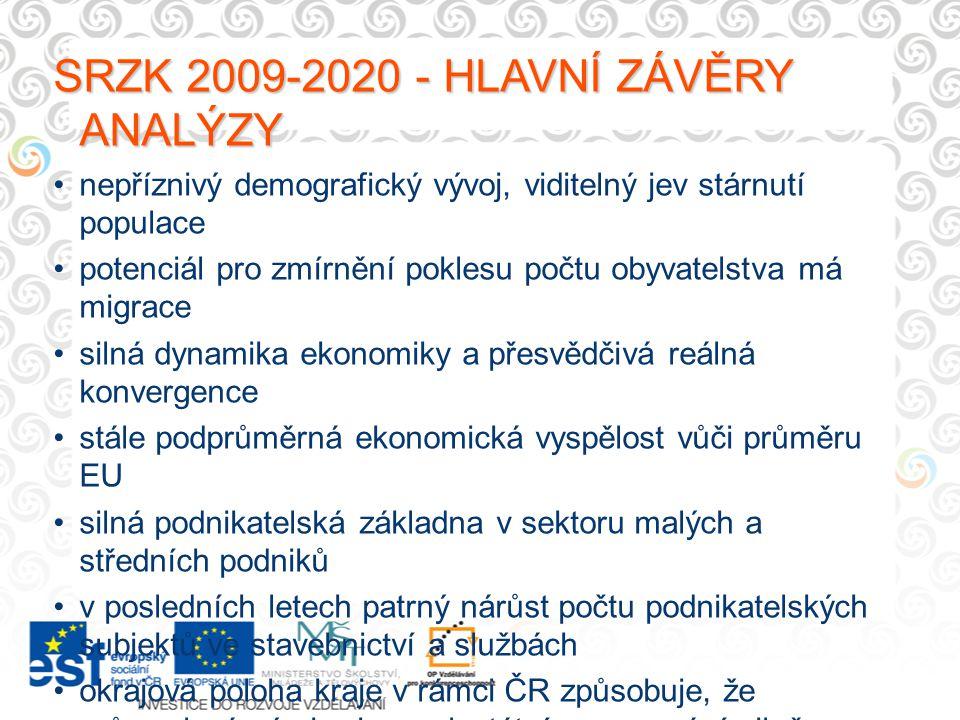 SRZK 2009-2020 - HLAVNÍ ZÁVĚRY ANALÝZY nepříznivý demografický vývoj, viditelný jev stárnutí populace potenciál pro zmírnění poklesu počtu obyvatelstv