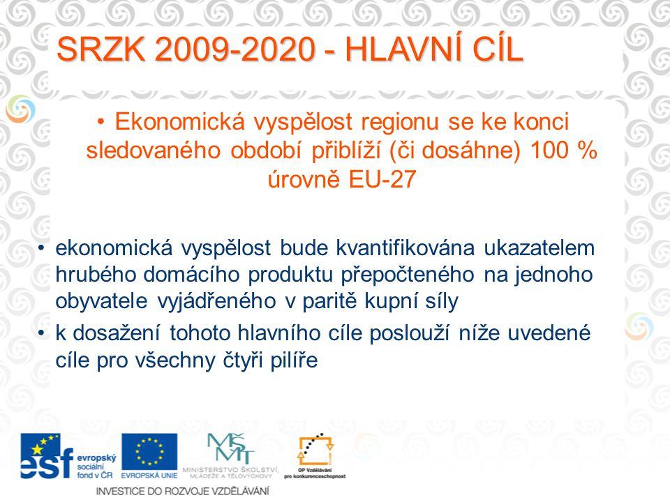 SRZK 2009-2020 - HLAVNÍ CÍL SRZK 2009-2020 - HLAVNÍ CÍL Ekonomická vyspělost regionu se ke konci sledovaného období přiblíží (či dosáhne) 100 % úrovně EU-27 ekonomická vyspělost bude kvantifikována ukazatelem hrubého domácího produktu přepočteného na jednoho obyvatele vyjádřeného v paritě kupní síly k dosažení tohoto hlavního cíle poslouží níže uvedené cíle pro všechny čtyři pilíře