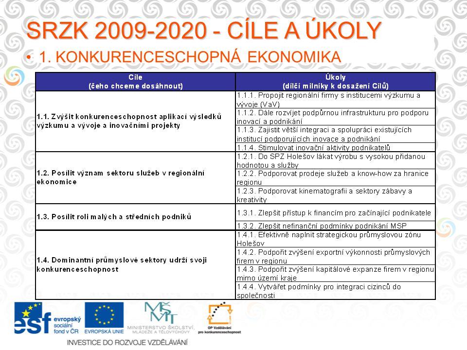 SRZK 2009-2020 - CÍLE A ÚKOLY 1. KONKURENCESCHOPNÁ EKONOMIKA
