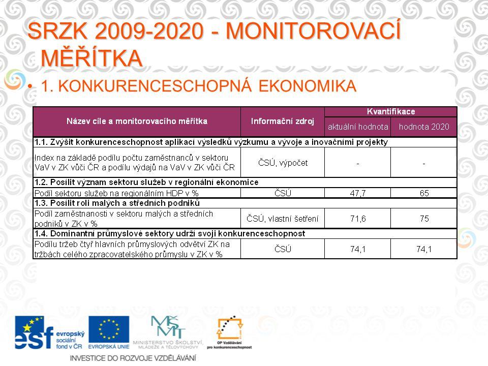 SRZK 2009-2020 - MONITOROVACÍ MĚŘÍTKA 1. KONKURENCESCHOPNÁ EKONOMIKA