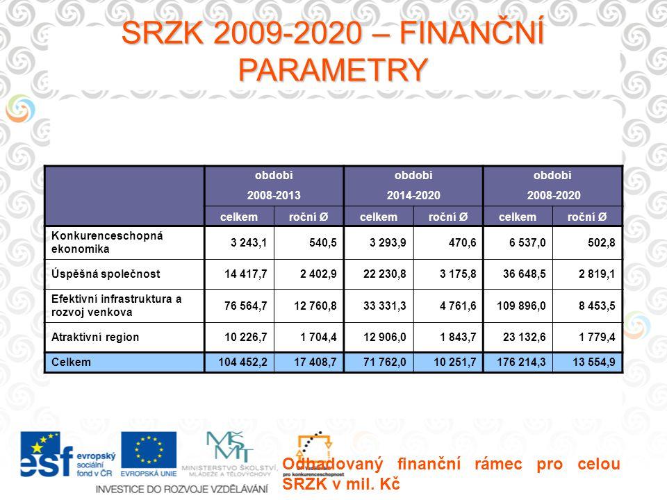 SRZK 2009-2020 – FINANČNÍ PARAMETRY Odhadovaný finanční rámec pro celou SRZK v mil. Kč období 2008-20132014-2020 2008-2020 celkemroční Øcelkemroční Øc