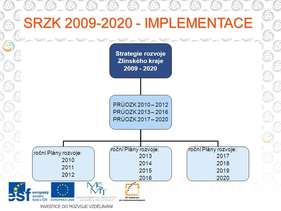 SRZK 2009-2020 - IMPLEMENTACE Strategie rozvoje Zlínského kraje 2009 - 2020 PRÚOZK 2010 – 2012 PRÚOZK 2013 – 2016 PRÚOZK 2017 – 2020 roční Plány rozvo