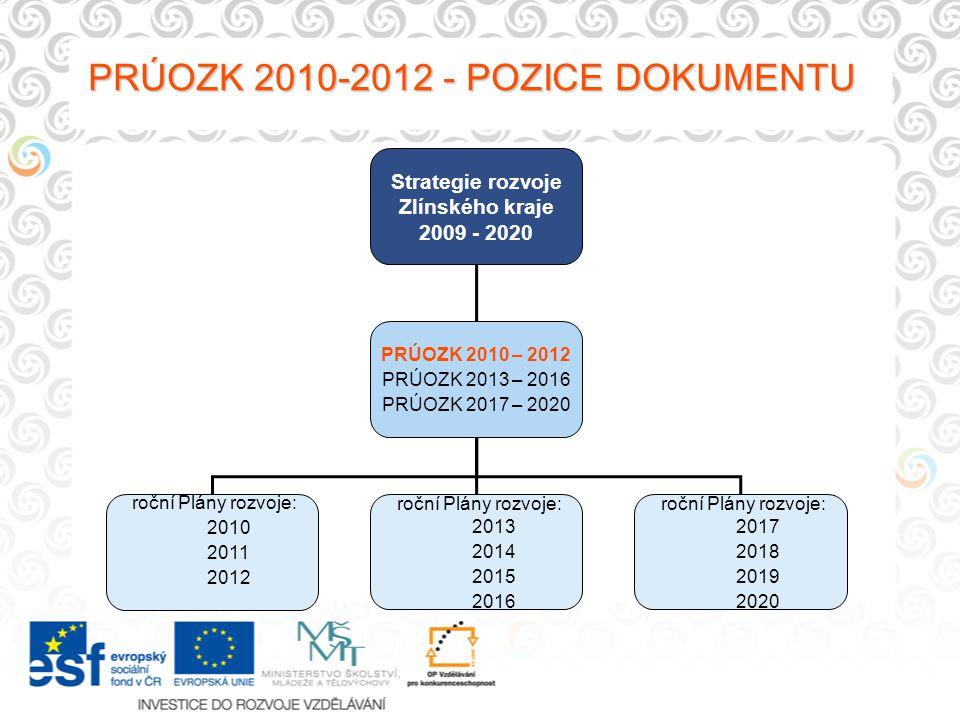 PRÚOZK 2010-2012 - POZICE DOKUMENTU Strategie rozvoje Zlínského kraje 2009 - 2020 PRÚOZK 2010 – 2012 PRÚOZK 2013 – 2016 PRÚOZK 2017 – 2020 roční Plány rozvoje: 2010 2011 2012 roční Plány rozvoje: 2013 2014 2015 2016 roční Plány rozvoje: 2017 2018 2019 2020