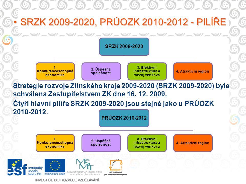 SRZK 2009-2020, PRÚOZK 2010-2012 - PILÍŘESRZK 2009-2020, PRÚOZK 2010-2012 - PILÍŘE SRZK 2009-2020 1. Konkurenceschopná ekonomika 2. Úspěšná společnost