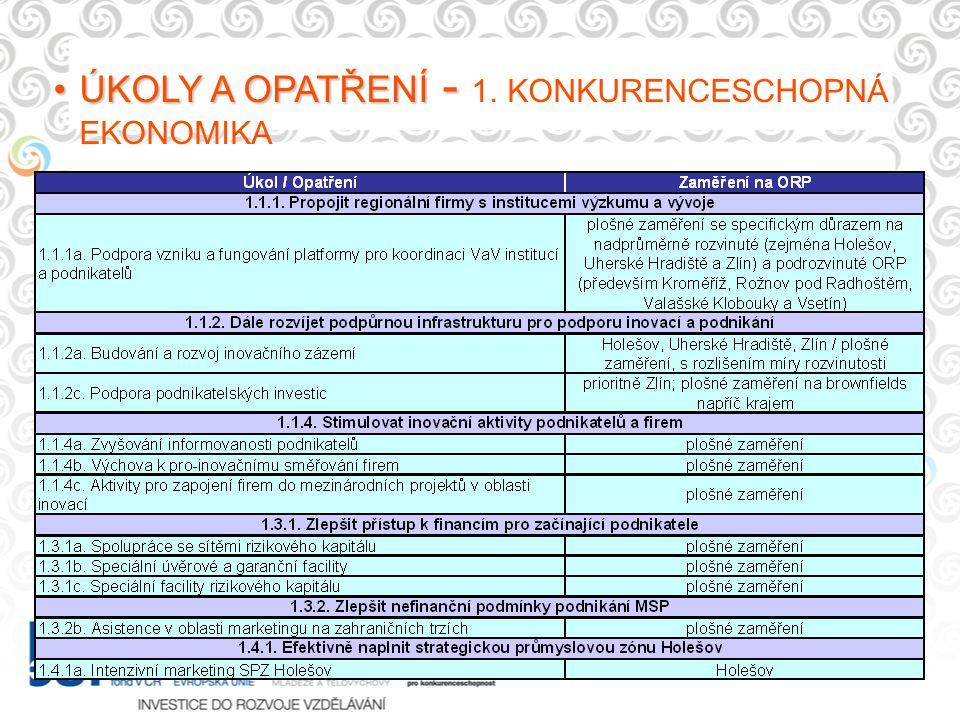 ÚKOLY A OPATŘENÍ -ÚKOLY A OPATŘENÍ - 1. KONKURENCESCHOPNÁ EKONOMIKA