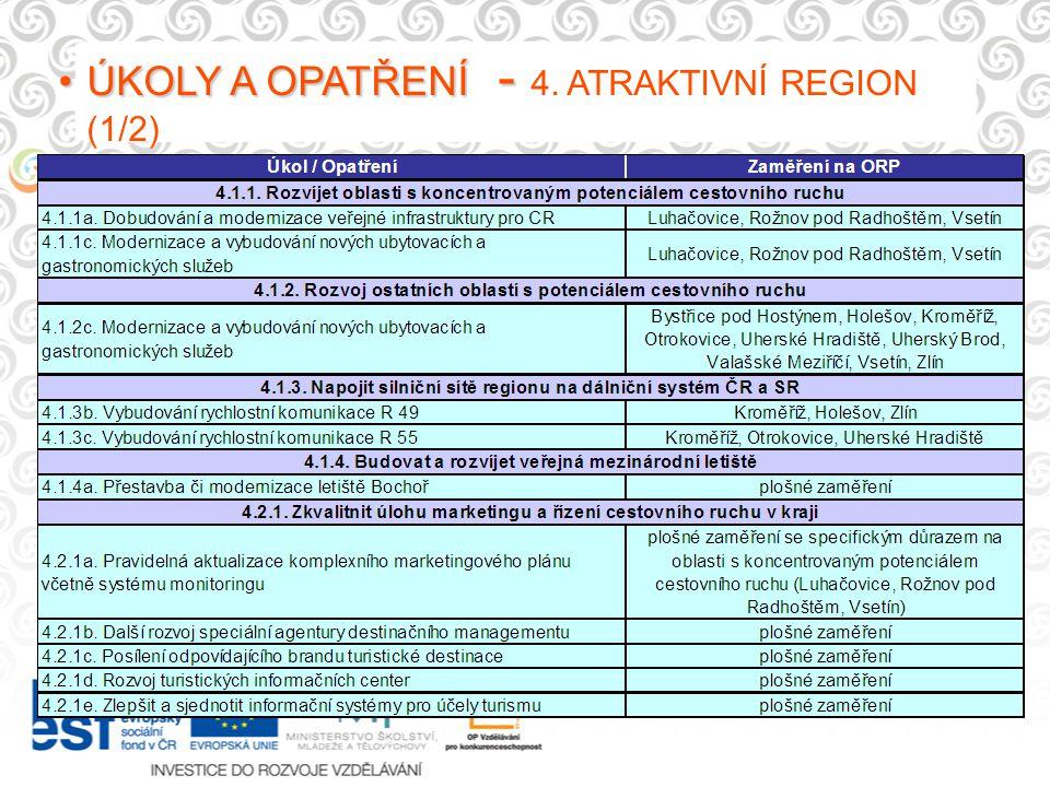 ÚKOLY A OPATŘENÍ -ÚKOLY A OPATŘENÍ - 4. ATRAKTIVNÍ REGION (1/2)