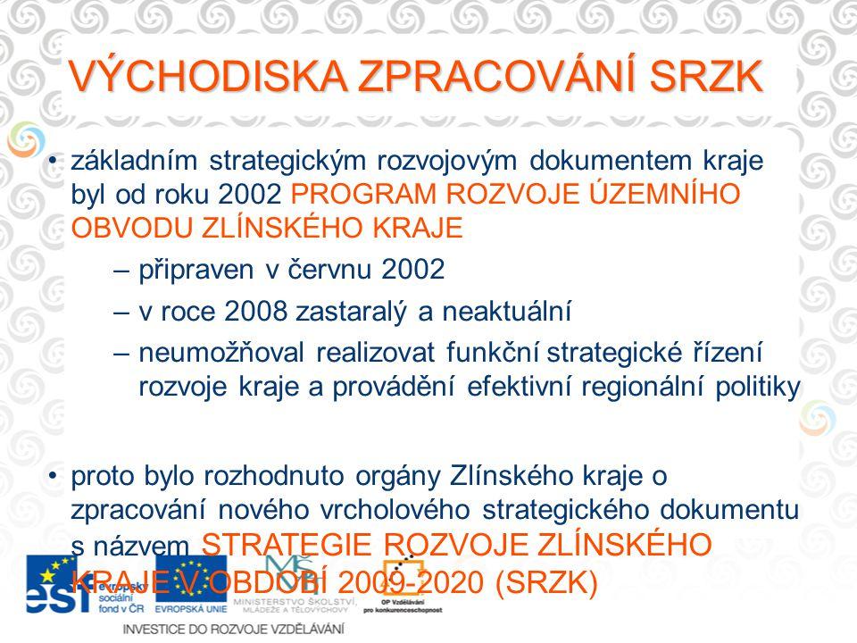 základním strategickým rozvojovým dokumentem kraje byl od roku 2002 PROGRAM ROZVOJE ÚZEMNÍHO OBVODU ZLÍNSKÉHO KRAJE –připraven v červnu 2002 –v roce 2008 zastaralý a neaktuální –neumožňoval realizovat funkční strategické řízení rozvoje kraje a provádění efektivní regionální politiky proto bylo rozhodnuto orgány Zlínského kraje o zpracování nového vrcholového strategického dokumentu s názvem STRATEGIE ROZVOJE ZLÍNSKÉHO KRAJE V OBDOBÍ 2009-2020 (SRZK) VÝCHODISKA ZPRACOVÁNÍ SRZK