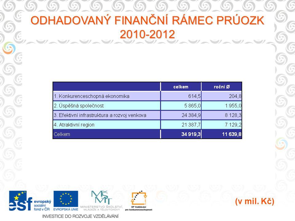 ODHADOVANÝ FINANČNÍ RÁMEC PRÚOZK 2010-2012 (v mil. Kč)
