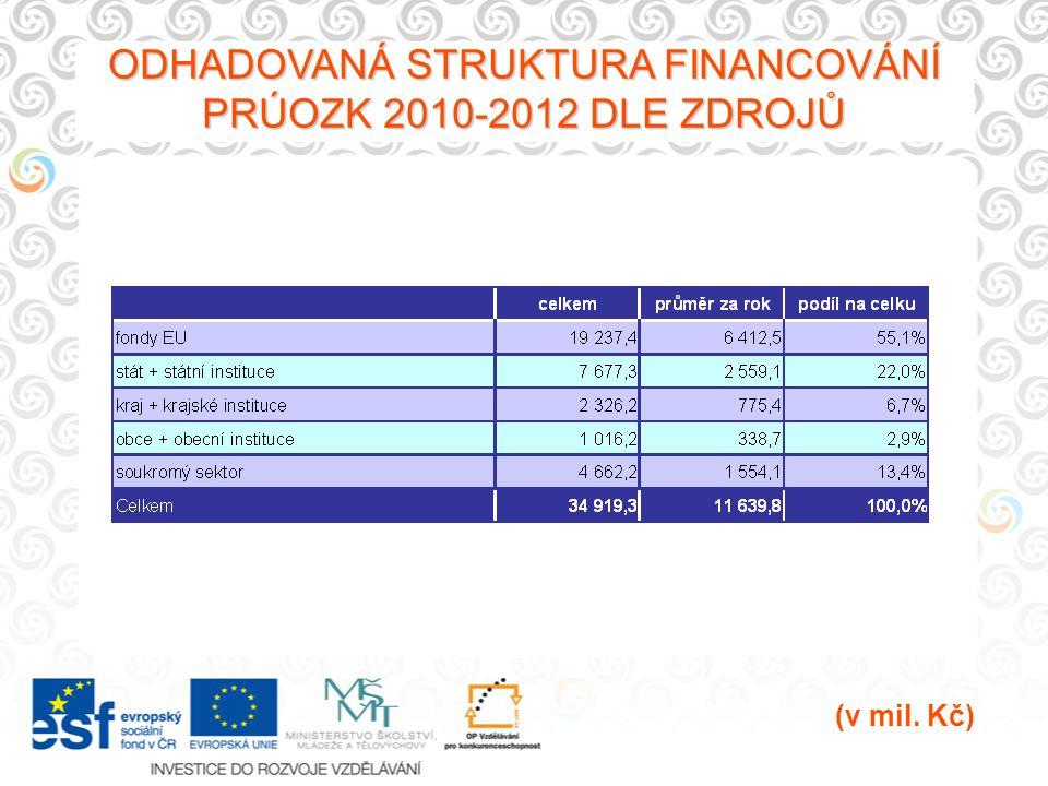 ODHADOVANÁ STRUKTURA FINANCOVÁNÍ PRÚOZK 2010-2012 DLE ZDROJŮ (v mil. Kč)