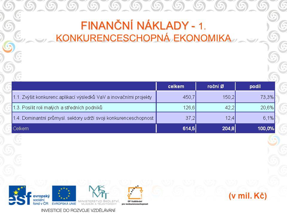 FINANČNÍ NÁKLADY - FINANČNÍ NÁKLADY - 1. KONKURENCESCHOPNÁ EKONOMIKA (v mil. Kč)