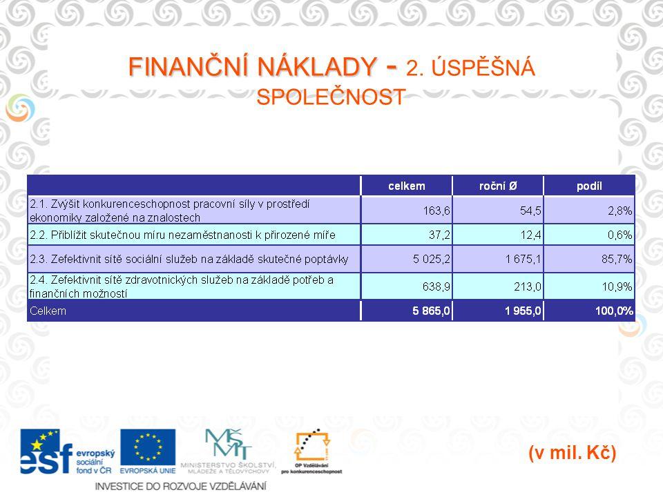 FINANČNÍ NÁKLADY - FINANČNÍ NÁKLADY - 2. ÚSPĚŠNÁ SPOLEČNOST (v mil. Kč)