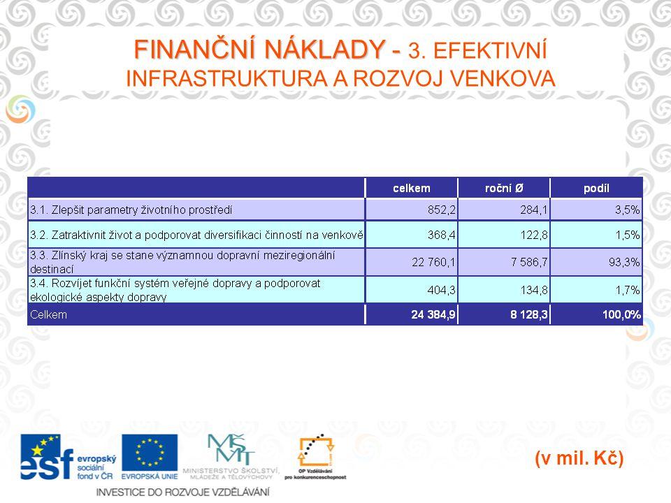 FINANČNÍ NÁKLADY - FINANČNÍ NÁKLADY - 3. EFEKTIVNÍ INFRASTRUKTURA A ROZVOJ VENKOVA (v mil. Kč)