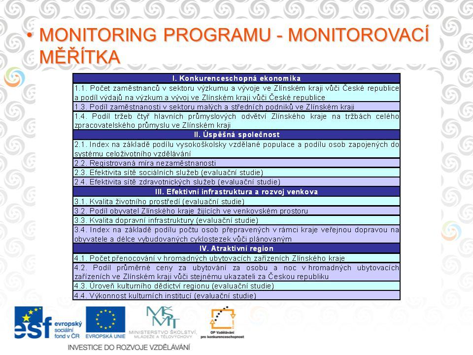 MONITORING PROGRAMU - MONITOROVACÍ MĚŘÍTKAMONITORING PROGRAMU - MONITOROVACÍ MĚŘÍTKA