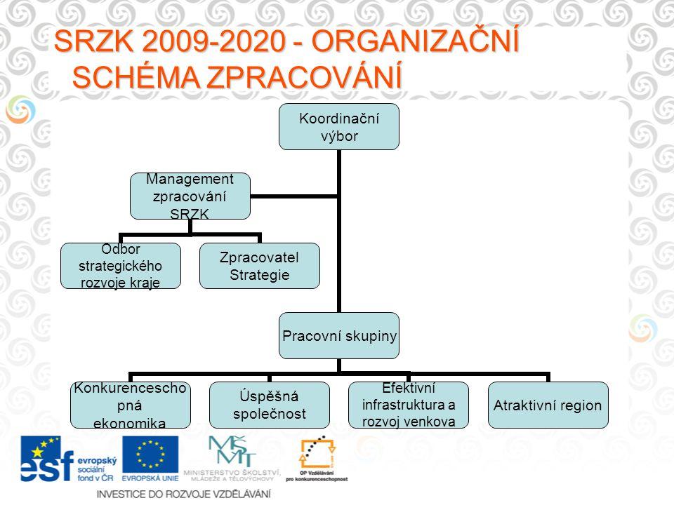 SRZK 2009-2020 - ORGANIZAČNÍ SCHÉMA ZPRACOVÁNÍ Koordinační výbor Pracovní skupiny Konkurenceschopná ekonomika Úspěšná společnost Efektivní infrastrukt