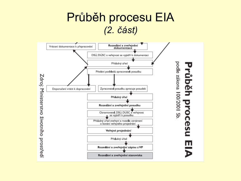 Průběh procesu EIA (2. část)