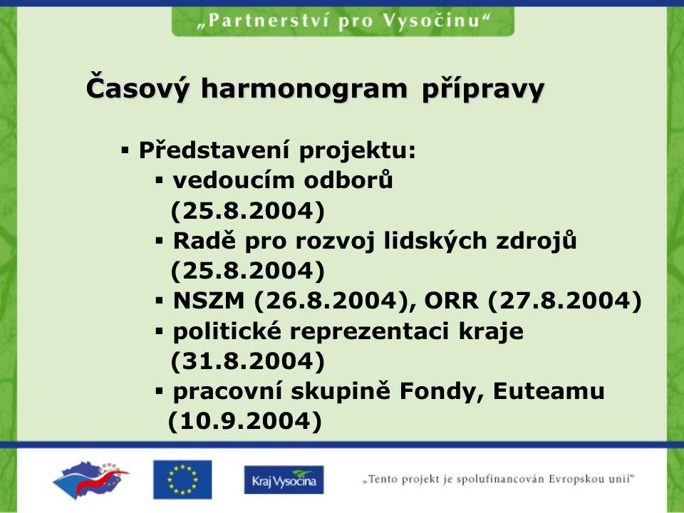 Časový harmonogram přípravy  Představení projektu:  vedoucím odborů (25.8.2004)  Radě pro rozvoj lidských zdrojů (25.8.2004)  NSZM (26.8.2004), ORR (27.8.2004)  politické reprezentaci kraje (31.8.2004)  pracovní skupině Fondy, Euteamu (10.9.2004)