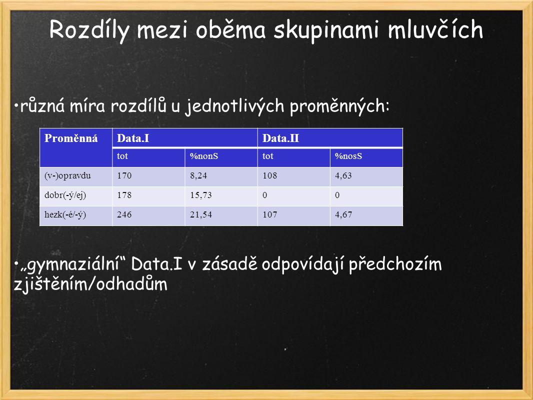 """Rozdíly mezi oběma skupinami mluvčích různá míra rozdílů u jednotlivých proměnných: """"gymnaziální Data.I v zásadě odpovídají předchozím zjištěním/odhadům ProměnnáData.IData.II tot%nonStot%nosS (v-)opravdu1708,241084,63 dobr(-ý/ej)17815,7300 hezk(-é/-ý)24621,541074,67"""