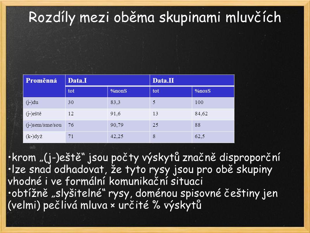 """Rozdíly mezi oběma skupinami mluvčích krom """"(j-)eště jsou počty výskytů značně disproporční lze snad odhadovat, že tyto rysy jsou pro obě skupiny vhodné i ve formální komunikační situaci obtížně """"slyšitelné rysy, doménou spisovné češtiny jen (velmi) pečlivá mluva × určité % výskytů ProměnnáData.IData.II tot%nonStot%nosS (j-)du3083,35100 (j-)eště1291,61384,62 (j-)sem/sme/sou7690,792588 (k-)dyž7142,25862,5"""