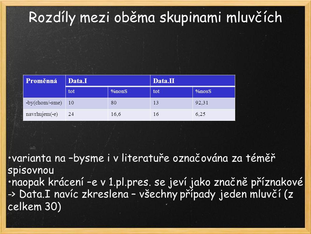 Rozdíly mezi oběma skupinami mluvčích varianta na –bysme i v literatuře označována za téměř spisovnou naopak krácení –e v 1.pl.pres.