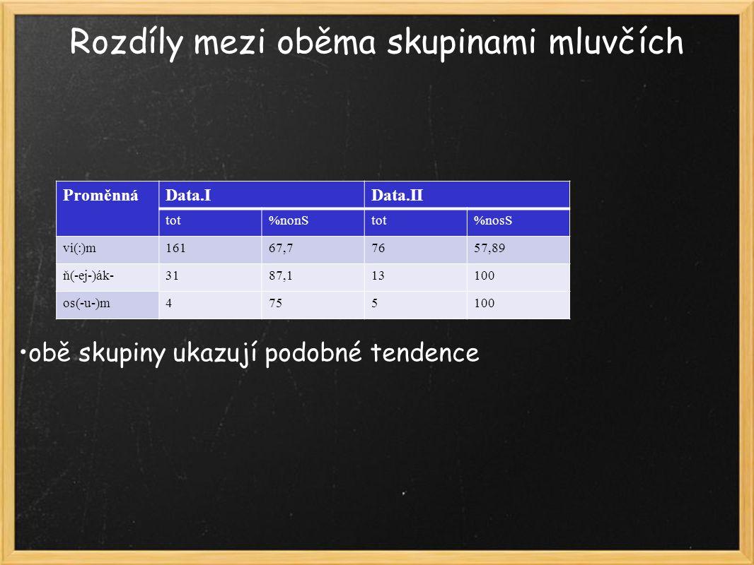 Rozdíly mezi oběma skupinami mluvčích obě skupiny ukazují podobné tendence ProměnnáData.IData.II tot%nonStot%nosS vi(:)m16167,77657,89 ň(-ej-)ák-3187,113100 os(-u-)m4755100