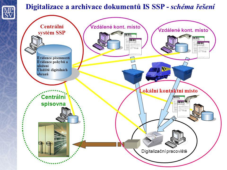 Digitalizace a archivace dokumentů IS SSP - schéma řešení Digitalizační pracoviště Lokální kontaktní místo Vzdálené kont.