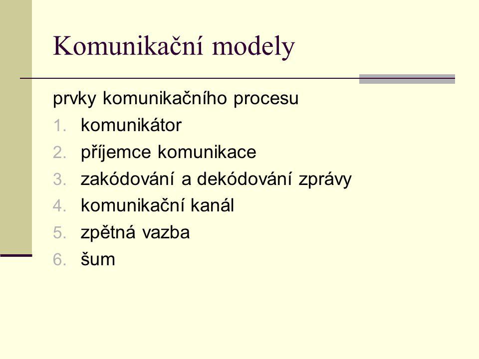 Komunikační modely prvky komunikačního procesu 1. komunikátor 2. příjemce komunikace 3. zakódování a dekódování zprávy 4. komunikační kanál 5. zpětná