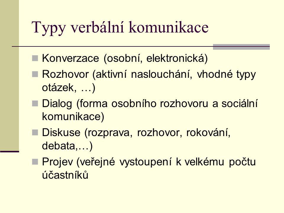 Typy verbální komunikace Konverzace (osobní, elektronická) Rozhovor (aktivní naslouchání, vhodné typy otázek, …) Dialog (forma osobního rozhovoru a so