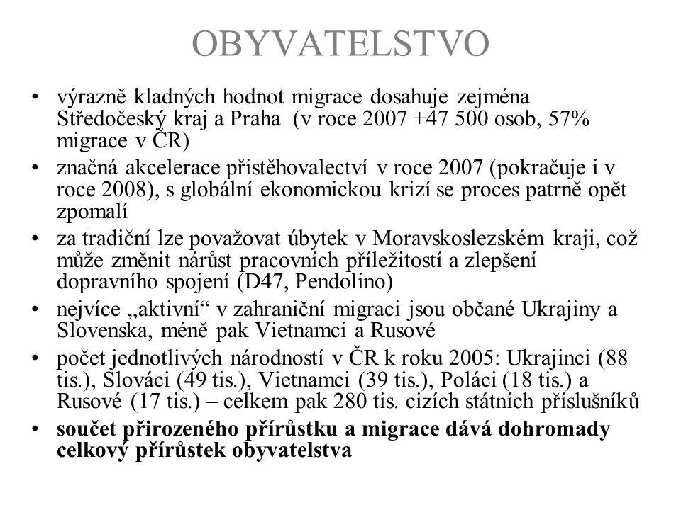 OBYVATELSTVO výrazně kladných hodnot migrace dosahuje zejména Středočeský kraj a Praha (v roce 2007 +47 500 osob, 57% migrace v ČR) značná akcelerace