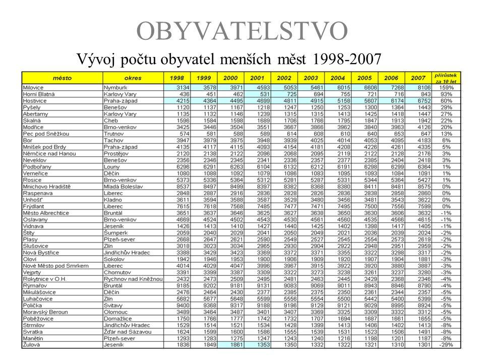 Vývoj počtu obyvatel menších měst 1998-2007
