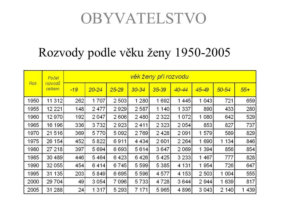 OBYVATELSTVO Rozvody podle věku ženy 1950-2005