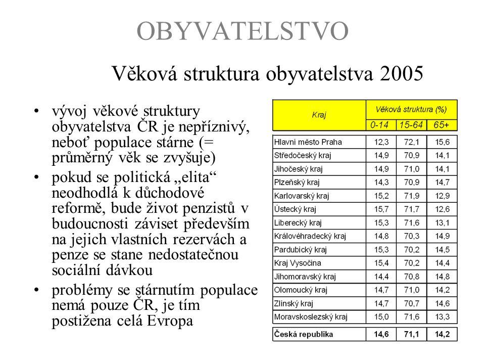 """OBYVATELSTVO vývoj věkové struktury obyvatelstva ČR je nepříznivý, neboť populace stárne (= průměrný věk se zvyšuje) pokud se politická """"elita"""" neodho"""