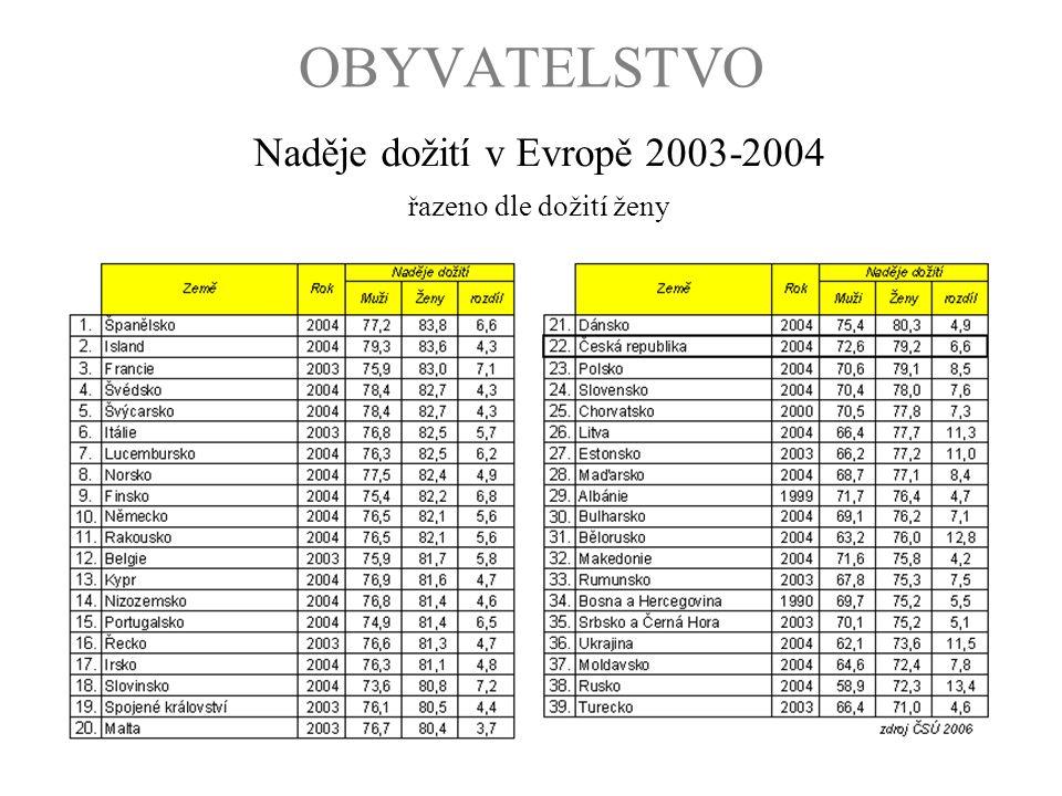 OBYVATELSTVO Naděje dožití v Evropě 2003-2004 řazeno dle dožití ženy