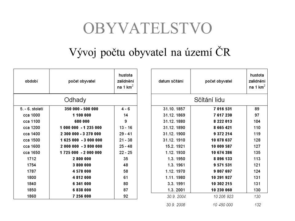 OBYVATELSTVO Vývoj počtu obyvatel na území ČR 30.9. 2004 10 206 923 130 30.9. 2008 10 450 000 132