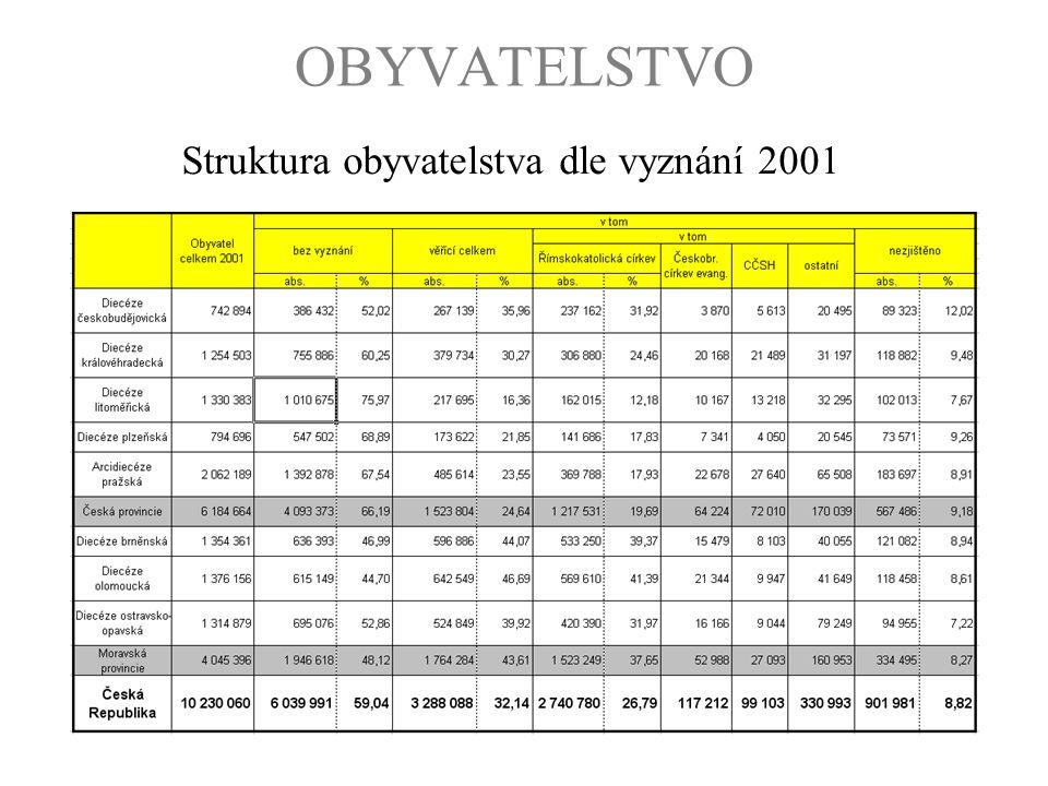 Struktura obyvatelstva dle vyznání 2001