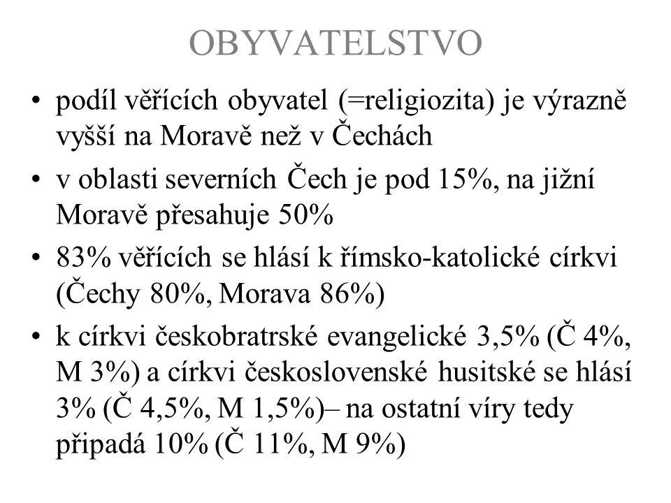 OBYVATELSTVO podíl věřících obyvatel (=religiozita) je výrazně vyšší na Moravě než v Čechách v oblasti severních Čech je pod 15%, na jižní Moravě přes