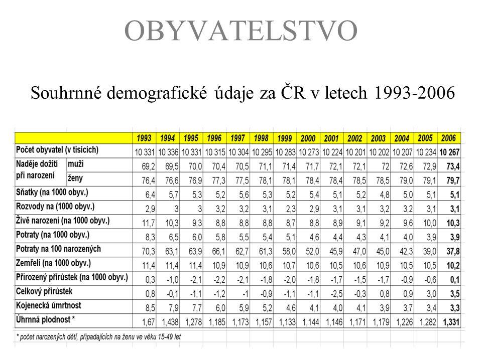 OBYVATELSTVO Souhrnné demografické údaje za ČR v letech 1993-2006
