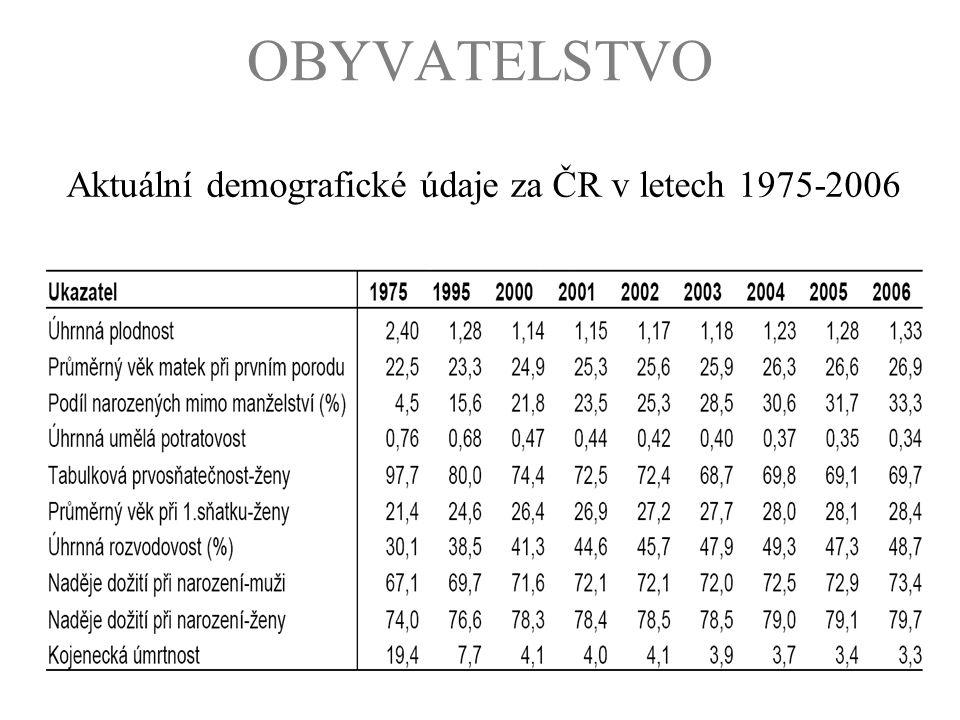 OBYVATELSTVO Aktuální demografické údaje za ČR v letech 1975-2006